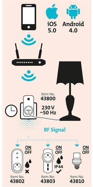 WIFI zariadenia Extol, riešenie pre smart domácnosť