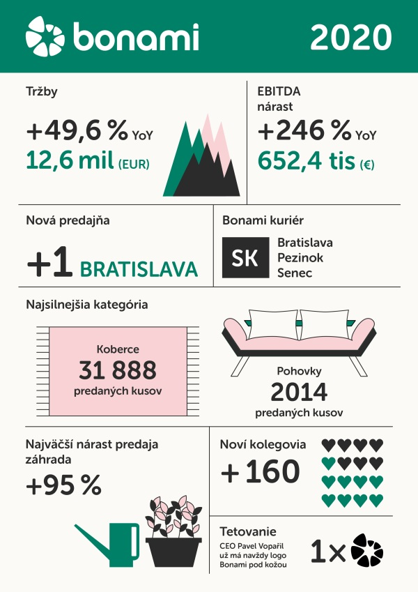 infografika BONAMI tržby 2020